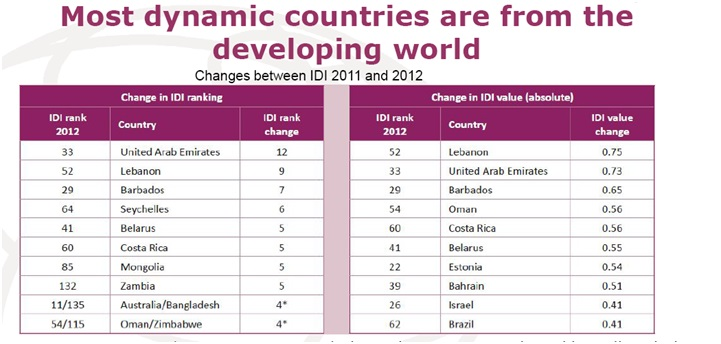 Lebanon jumps 9 places in the ICT Development Index as per
